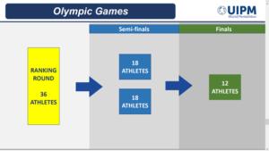 UIPM Neuer Fünfkampf Test Event Qualifikationsmodus Olympic Games